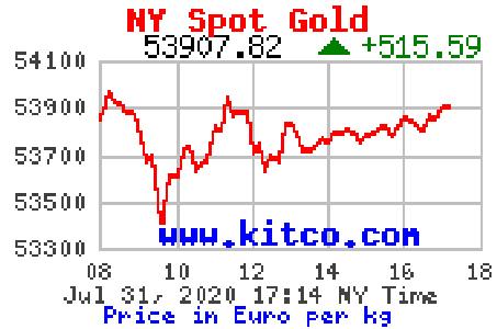 aktueller Börsenwert vom 03.08.2020
